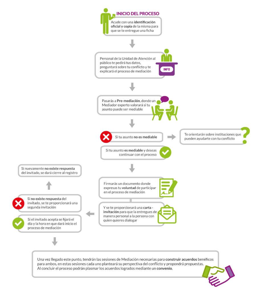 procedimiento-mediacion-legalzone